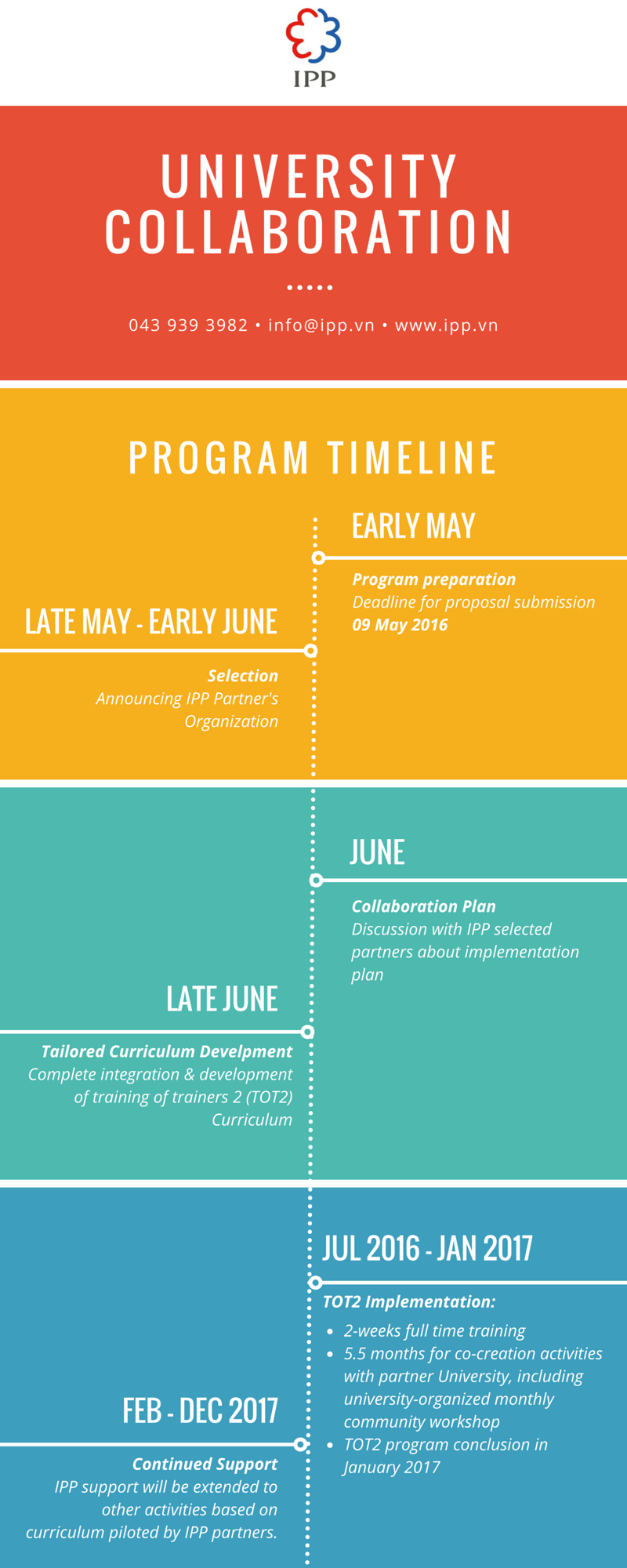 Unicollab timeline infographic
