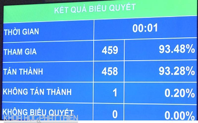 Dự án luật được các đại biểu quốc hội biểu quyết thông qua với tỉ lệ tán thành cao.