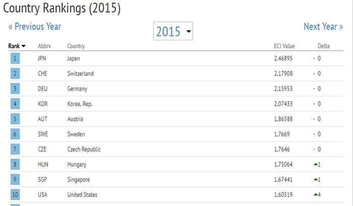 10 quốc gia xếp hạng cao nhất về chỉ số phức tạp của nền kinh tế. Quan niệm cho rằng Singapore là một nước chỉ làm dịch vụ là không đúng. Nguồn: The atlas of economic complexity