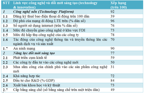 Bảng chỉ số của Việt Nam trong cuộc đánh giá của WEF.